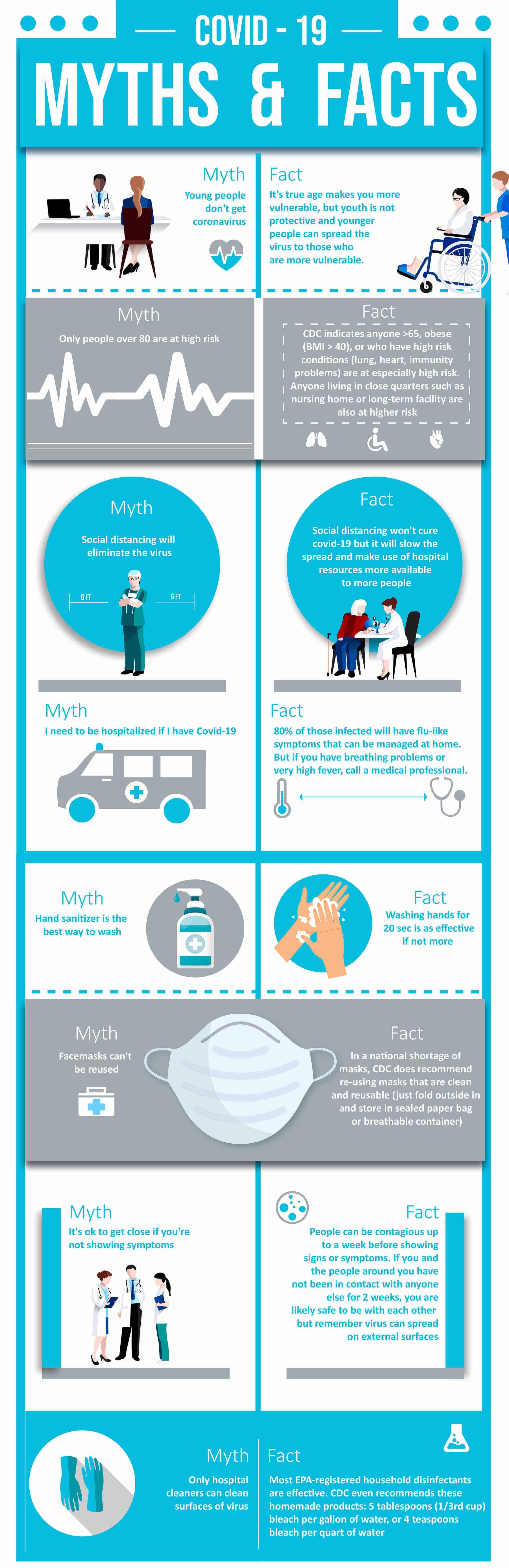 COVID-19 Myth vs Fact from Wellward